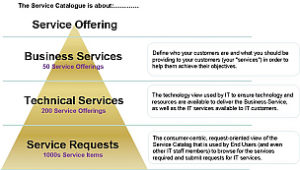 Help Desk Service Level Agreements Sla And Service Catalog
